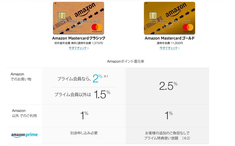 amazonカードポイント還元